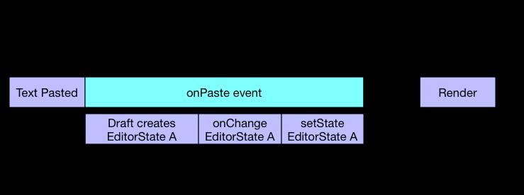 EditorState Race Conditions · Draft js